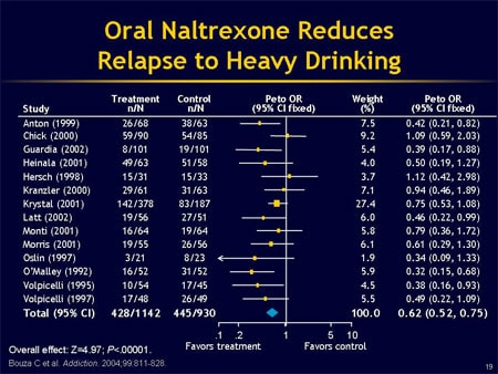 taking naltrexone with alcohol
