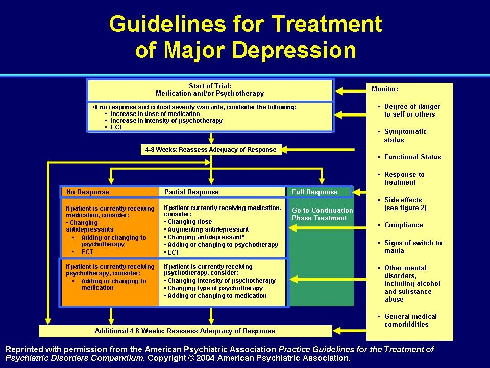 how to write a treatment plan for depression