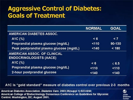 Ada diabetes treatment goals