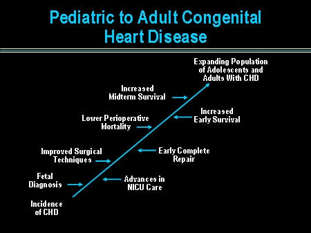 congenital heart failure - 450×337