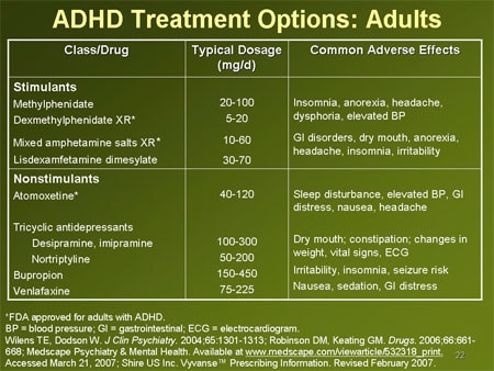 Meds to treat adhd