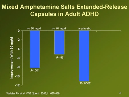 ... Amphetamine Salts Extended-Release (Adderall® XR) Capsules in Adult ADHD