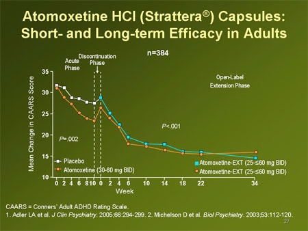 ... HCl (Strattera®) Capsules: Short- and Long-term Efficacy in Adults