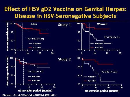 In Study 1, subjects were seronegative for herpes simplex virus type 1 (HSV-1) and HSV-2 2