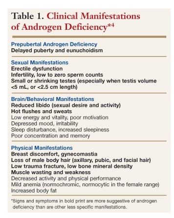 testosterone deficiency hypogonadism Testosterone deficiency, or male hypogonadism, results when the body does not  produce enough of the male sex hormone testosterone testosterone.