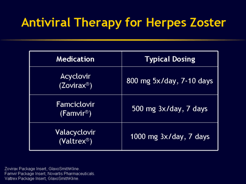 3 - Treatment of herpes Zoster 3