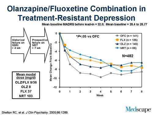 Fluoxetine Olanzapine Combination