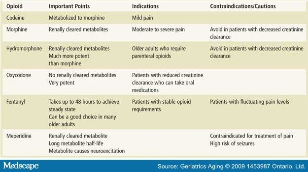 Prescribing Opioids To Older Adults