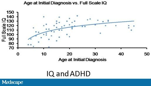 Adult Add Diagnosis 37