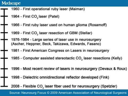 A History Of Lasers In Neurosurgery