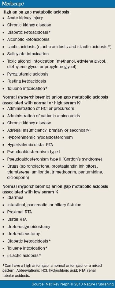 Metabolic Acidosis: Pathophysiology, Diagnosis and Management ...