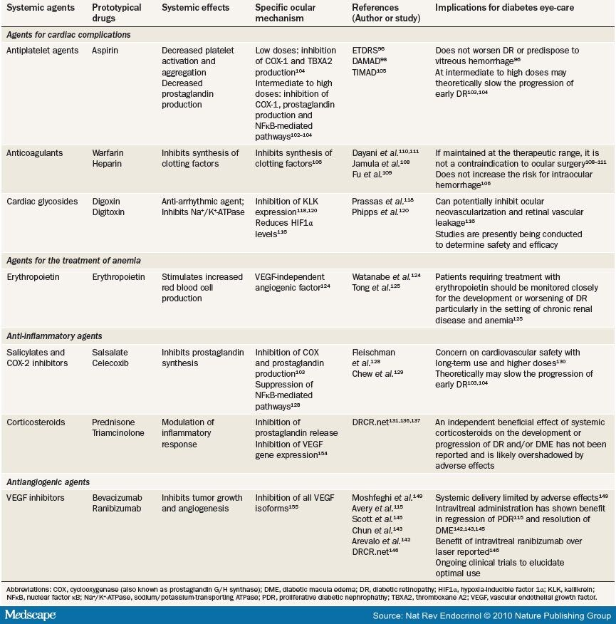... of Currently Available Systemic Medications on Diabetic Retinopathy