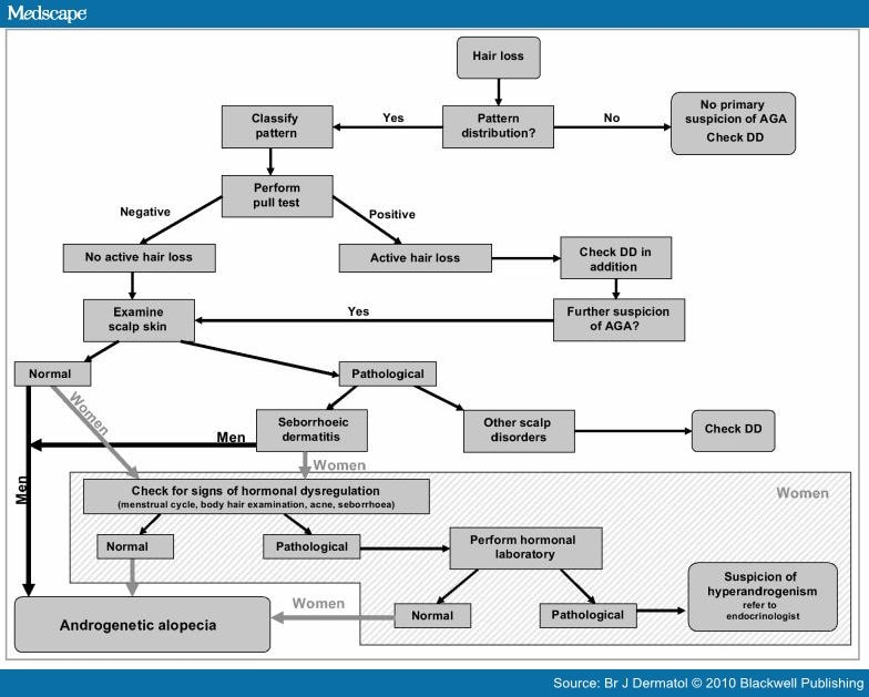 Guideline for Diagnostic Evaluation in Androgenetic Alopecia