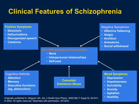 Unraveling The Complexities Of Schizophrenia New Targets