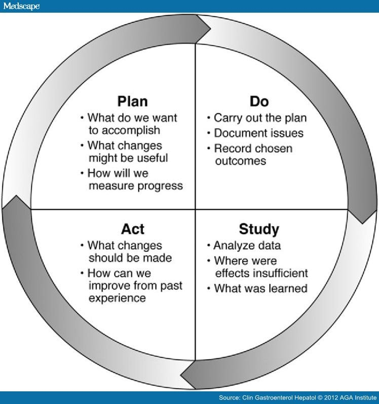 plan do study act cycle Plan, do, study, act (pdsa) resources study, act (pdsa) quality improvement cycle to help increase adult immunization rates in your practice, clinic, or hospital.