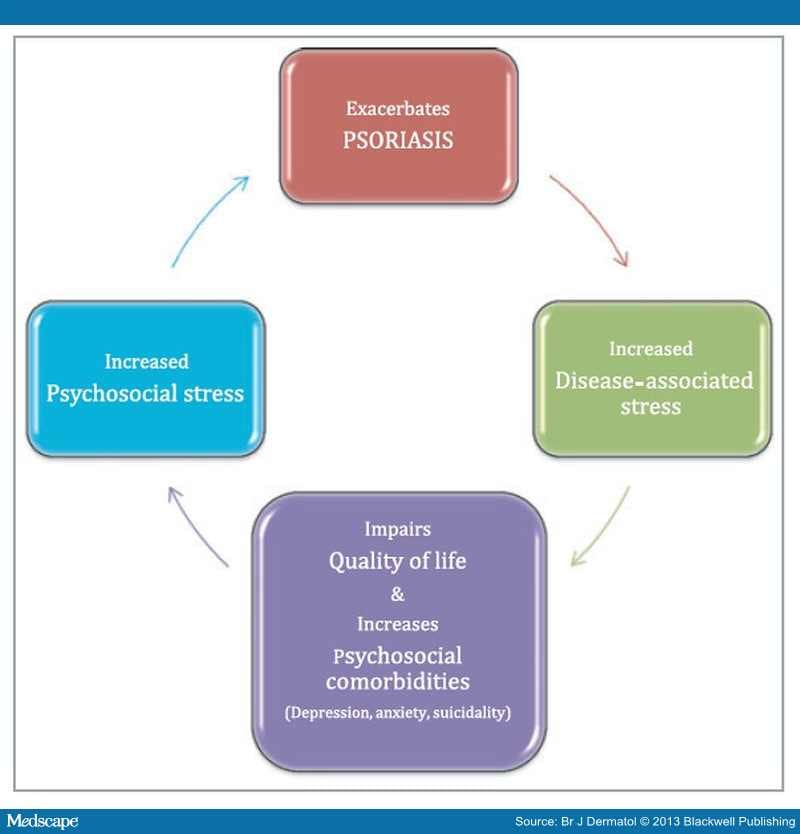 (1986) Stress, symmetry, and psoriasis: possible role of neuropeptides 3