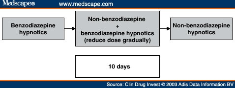 Drug Treatment, Definition and Diagnosis for Insomnia