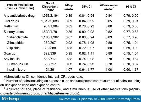 thesis on antidiabetic drugs