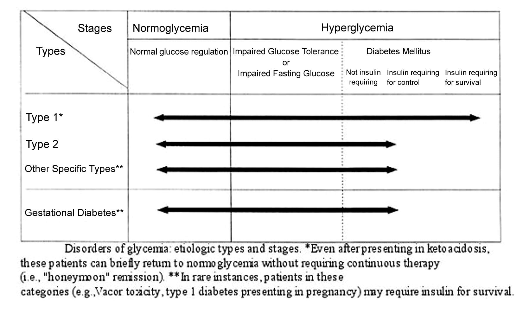 Etiologic types and stages of  the major disorders...