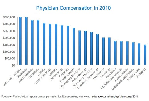medscape physician compensation report: 2011 results, Sphenoid