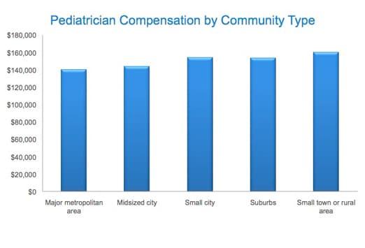 Medscape Pediatrics Compensation Report: 2011 Results