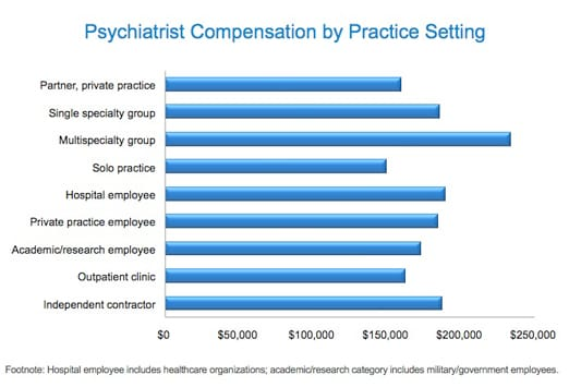 Medscape Psychiatry Compensation Report: 2011 Results