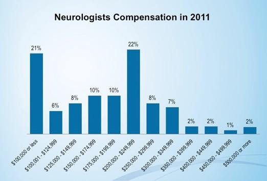 Medscape Physician Compensation Report 2012 Results – Fondos de Pantalla