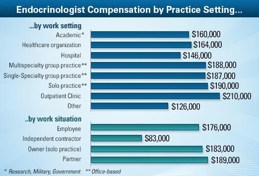 Endocrinologist Average Salary: Medscape Compensation Report 2013
