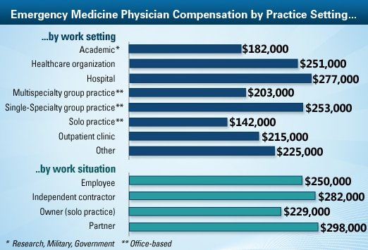 Emergency Medicine Physician Average Salary: Medscape