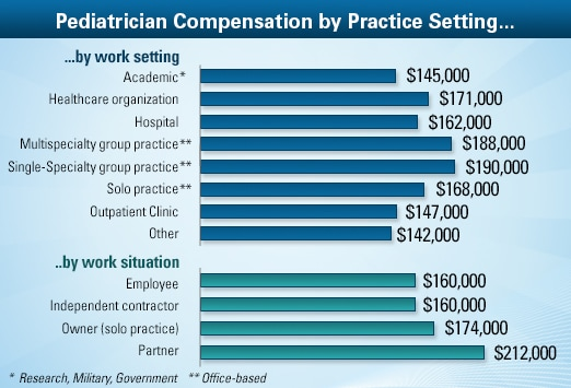 Pediatrician Average Salary: Medscape Compensation Report 2013
