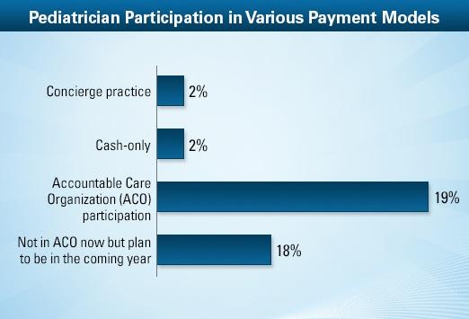 Pediatrician Average Salary: Medscape Compensation Report 2013