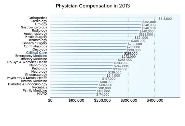 Critical Care Physician Average Salary: Medscape Compensation Report