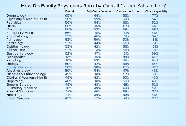 Family Physician Average Salary: Medscape Compensation