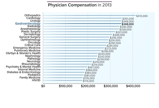 Gastroenterologist Average Salary: Medscape Compensation