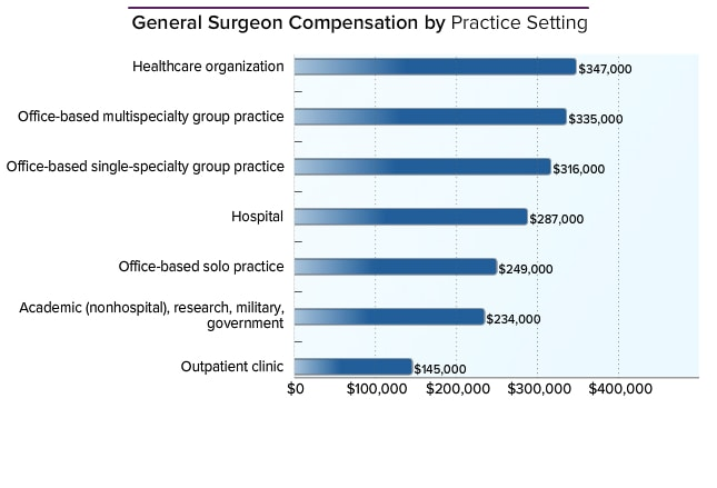 a report on the profession of general surgeons General surgery is a surgical specialty that focuses on abdominal contents  including esophagus, stomach, small bowel, colon, liver, pancreas, gallbladder,.