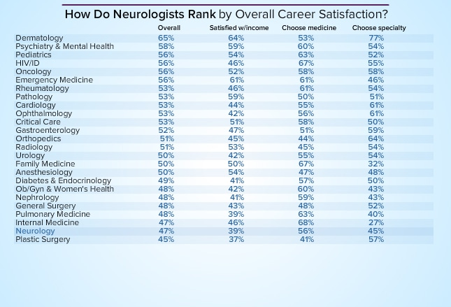 Neurologist Average Salary Medscape Compensation Report 2014