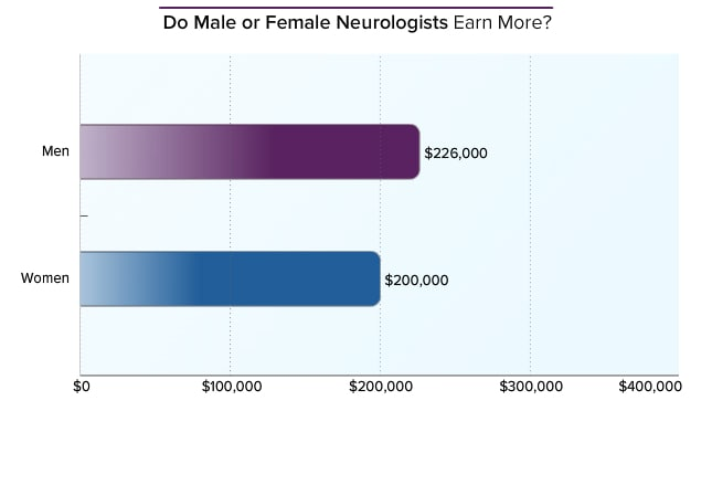 Neurologist Average Salary: Medscape Compensation Report 2014