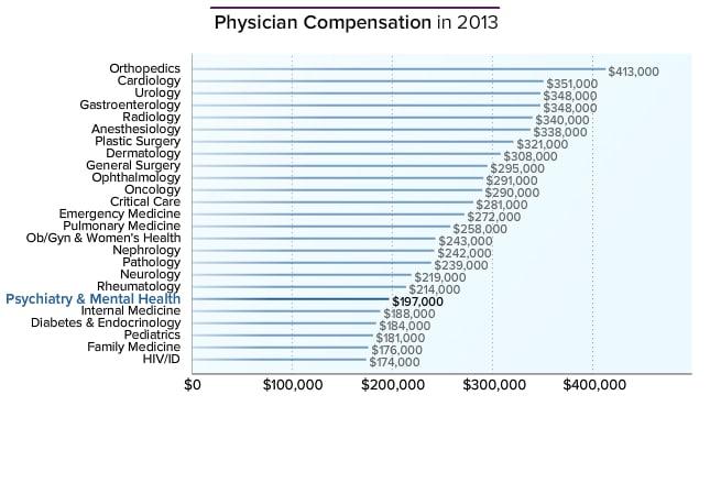 Psychiatrist Average Salary Medscape Compensation Report 2014