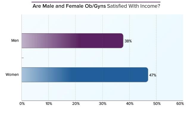 Obstetrician/Gynecologist Average Salary: Medscape