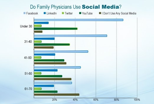 Do Family Physicians Have More (or Less) Fun? A Medscape