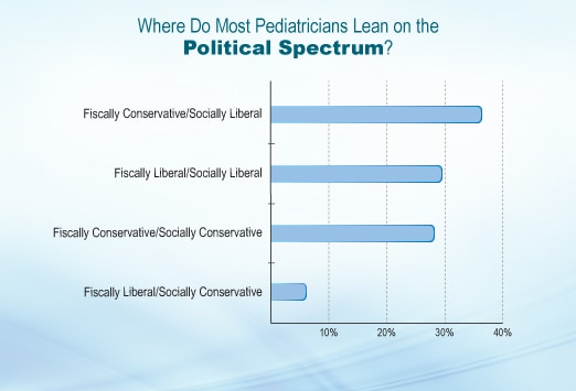How do you best describe the lifestles of Americans?