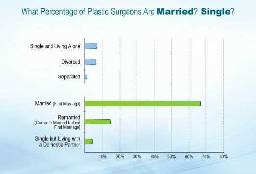 plastic surgery in young adults