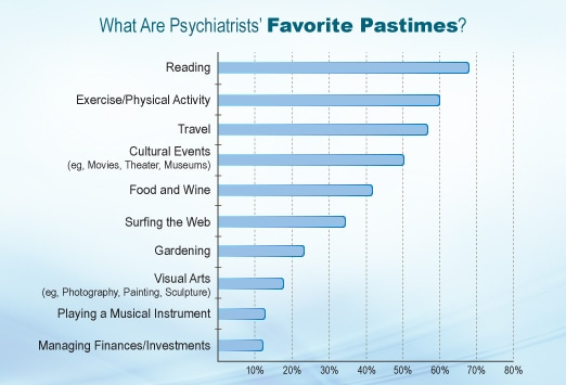 Do Psychiatrists Have More (or Less) Fun? A Lifestyle Report