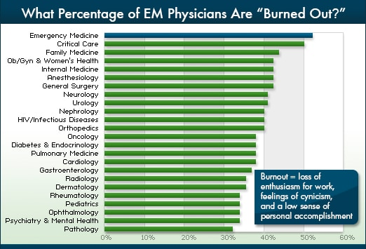 Emergency Medicine Lifestyles -- Linking to Burnout: Medscape Survey