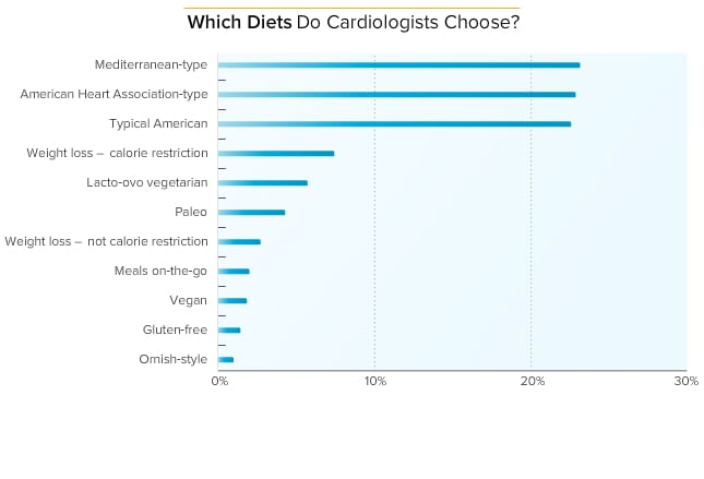 Medscape Cardiologist Lifestyle Report 2014