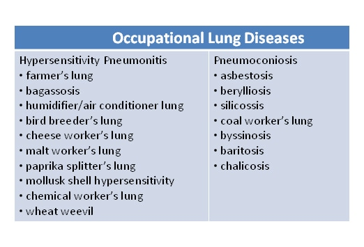 Occupational Lung Diseases: Slideshow