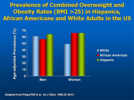 Health of Black or African American non-Hispanic Population