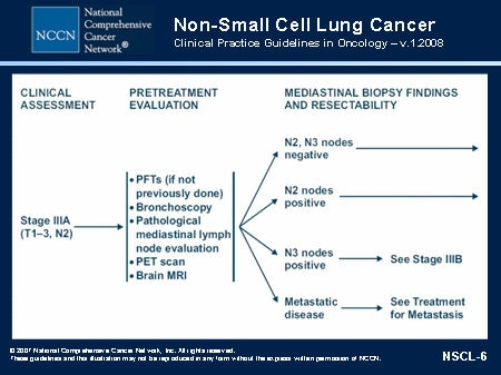Treatment Options For Unresectable Stage Iii Non Small