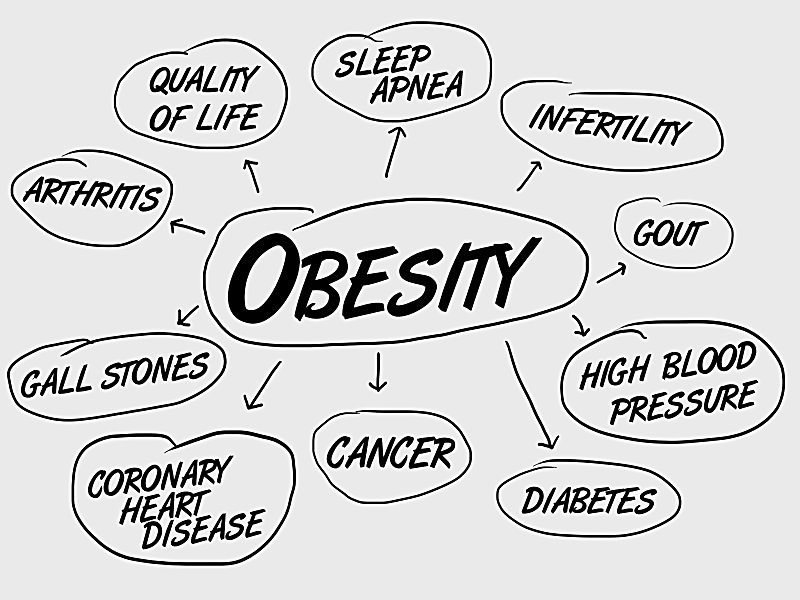 With Obesity Now Defined as Illness, AACE Takes Next Steps