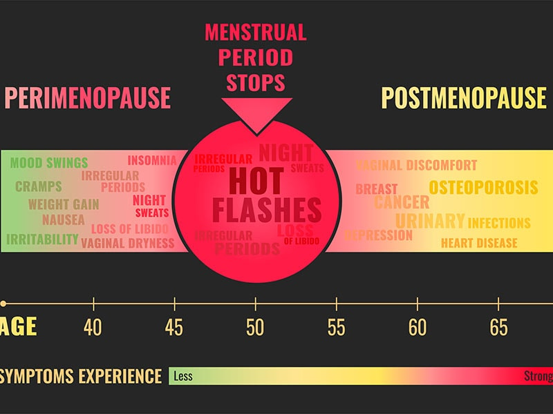 Micronized Progesterone for Hot Flashes in Perimenopause